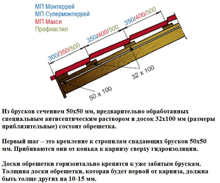 Обрешетка под металлочерепицу: шаг, монтаж, схема, устройство