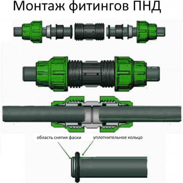 Как соединить пнд трубу с полипропиленовой трубой: через фитинги, муфты и фланцы