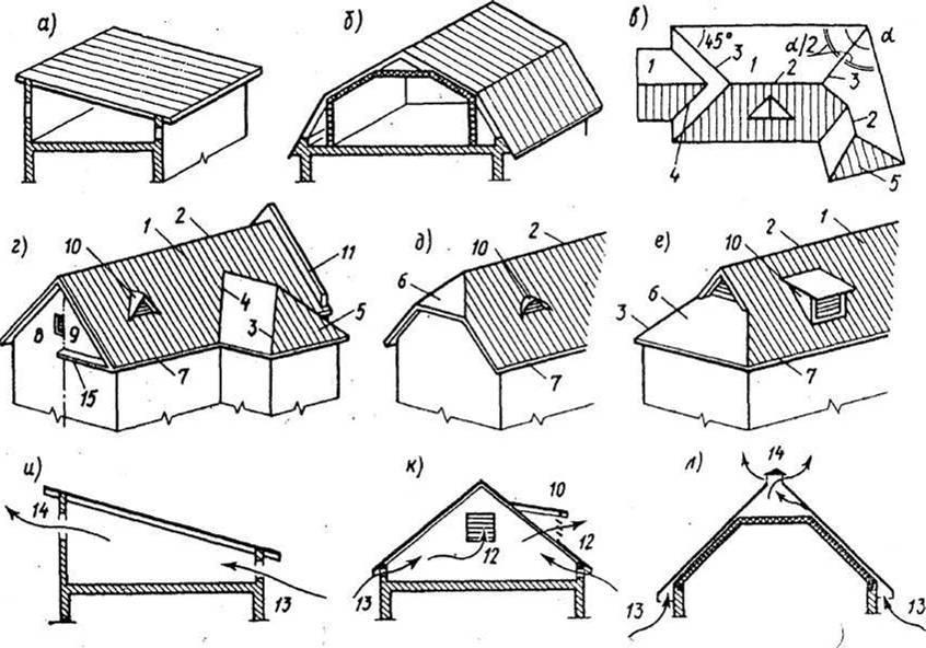 Фото крыш домов с мансардой