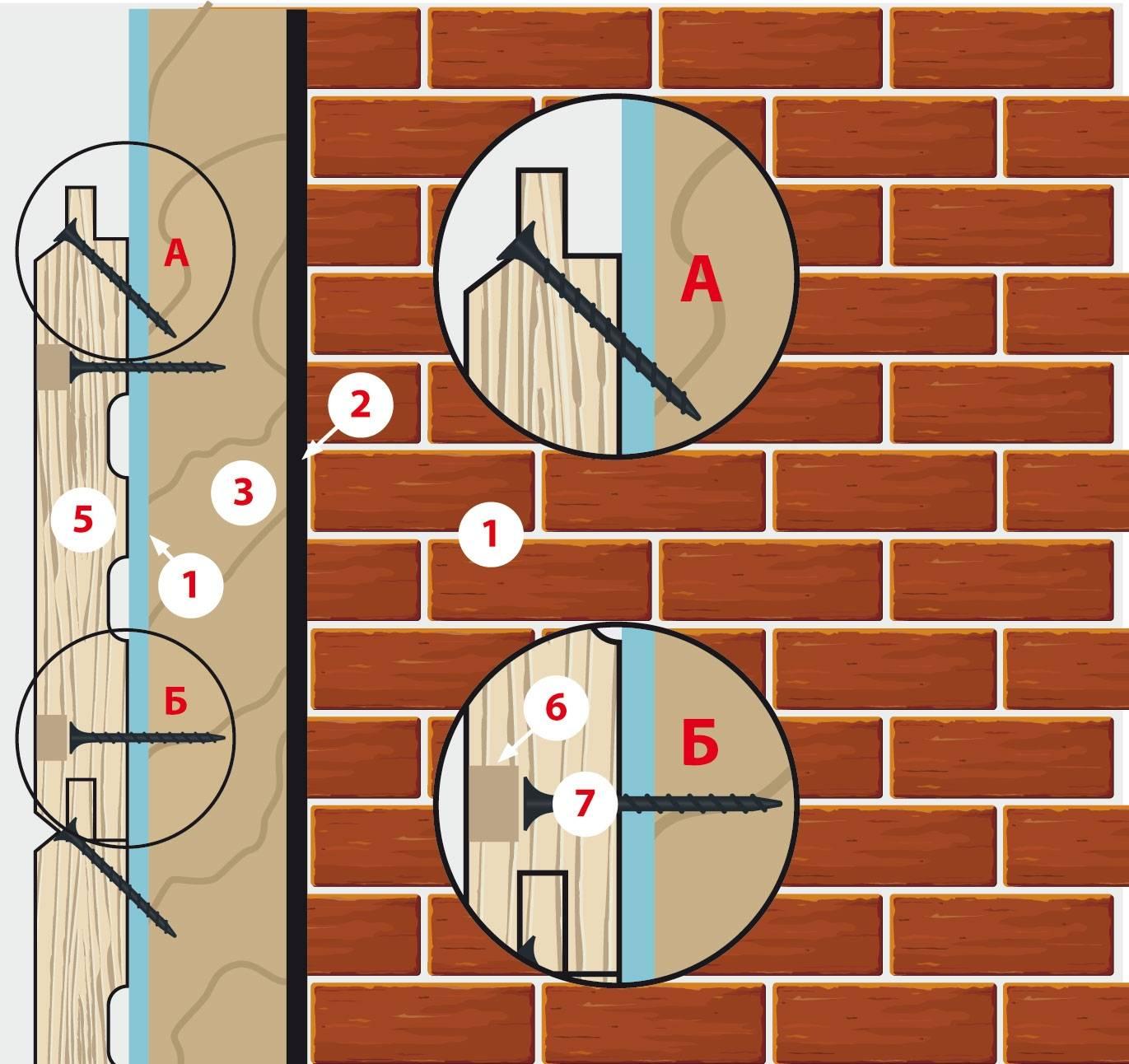 Имитация бруса в обшивке стен и как правильно крепить имитацию. как крепить имитацию бруса: особенности обрешетки из досок или брусков, стоек каркасного строения и применяемых крепежей как укладывать