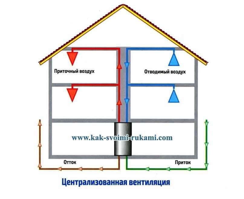 Как сделать вентиляцию в частном каркасном доме