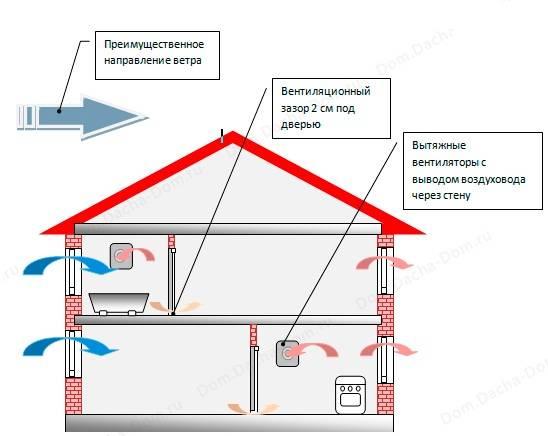Вентиляция в доме из газобетона: устройство