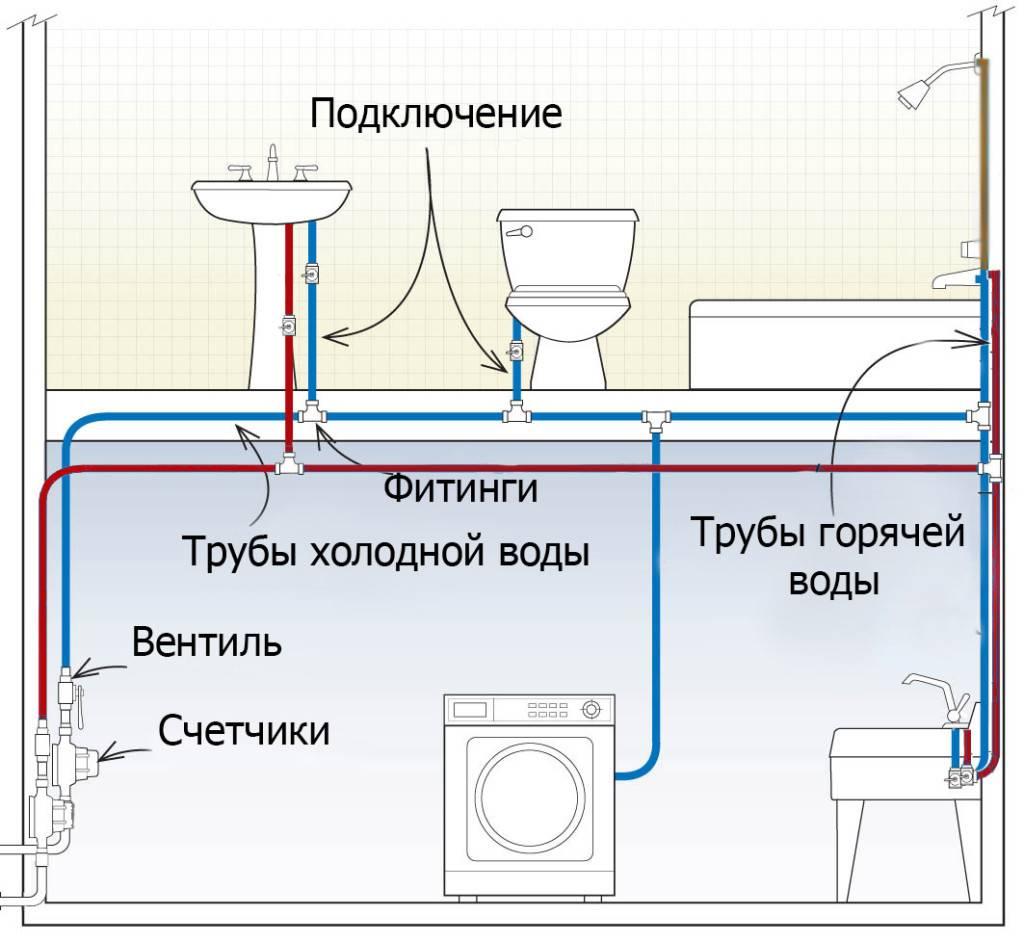Схема и разводка канализации в частном доме: излагаем обстоятельно