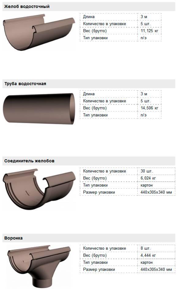 Желоб водосточный: разновидности, способ установки и цена