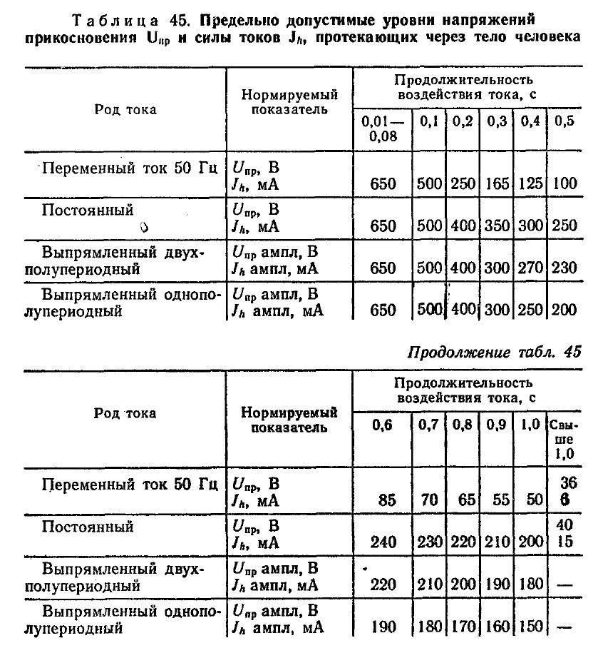 Гост 536-94 стандарт на классы защиты от поражения током