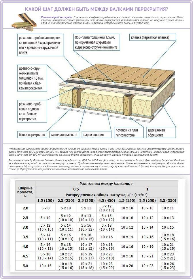 Калькулятор расчета толщины утепления деревянного пола