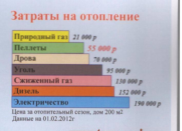 Расход электричества на отопление дома 100м2 | всё об отоплении