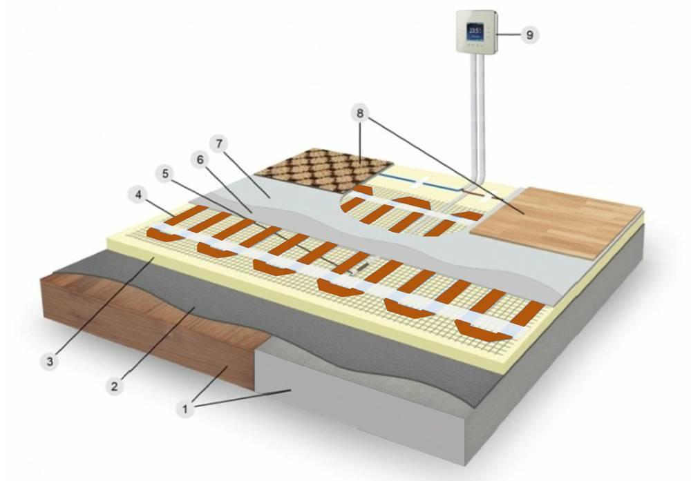 Подложка под линолеум на деревянный пол: какая нужна под укладку, какая основа лучше, что выбрать и подложить