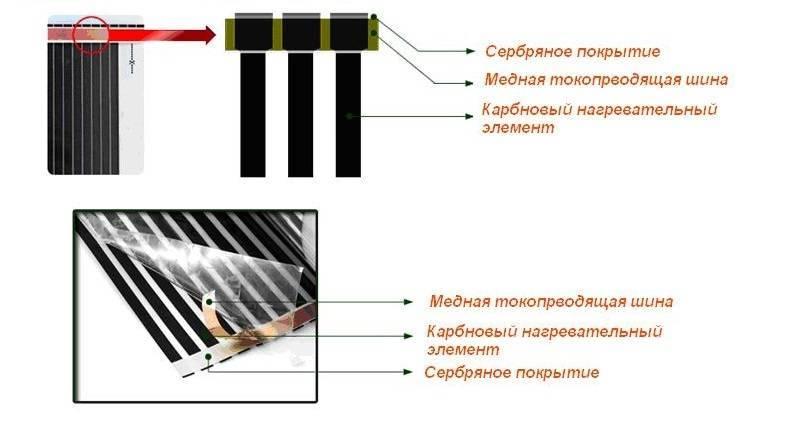 Углеволокно: технология производства карбона в россии, шпатлевка и теплый пол с углеродным волокном, плотность и характеристики углеткани