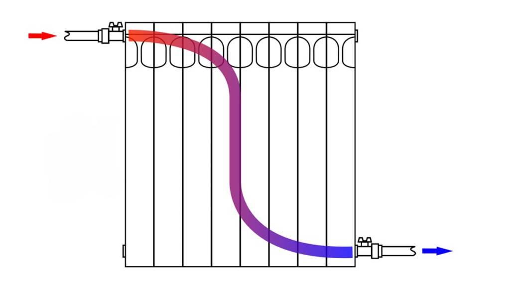Обзор схем подключения радиаторов отопления в частном доме