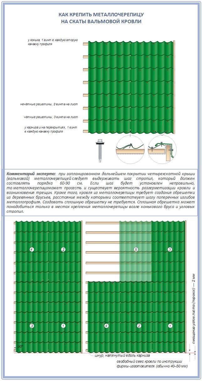 Как крыть крышу металлочерепицей: подробная инструкция, полезные советы