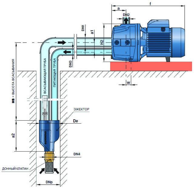 6 лучших насосных станций для организации водоснабжения частного дома или дачи
