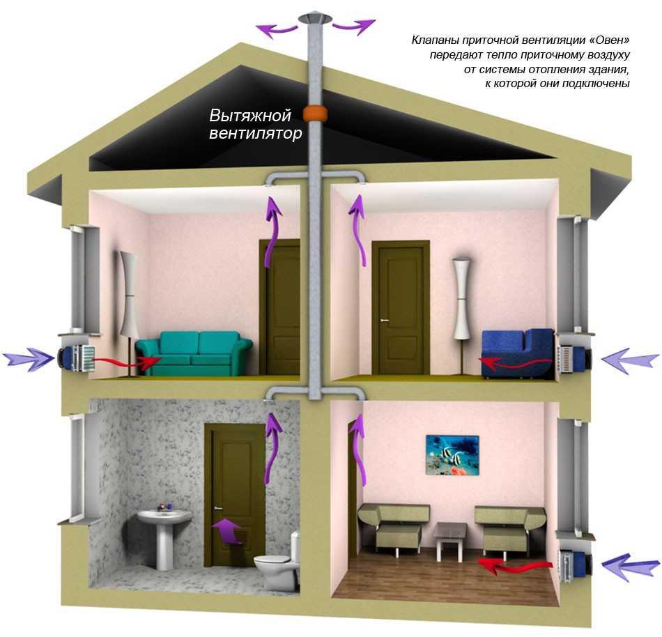 Вентиляция в квартире: особенности и подготовка к монтажу