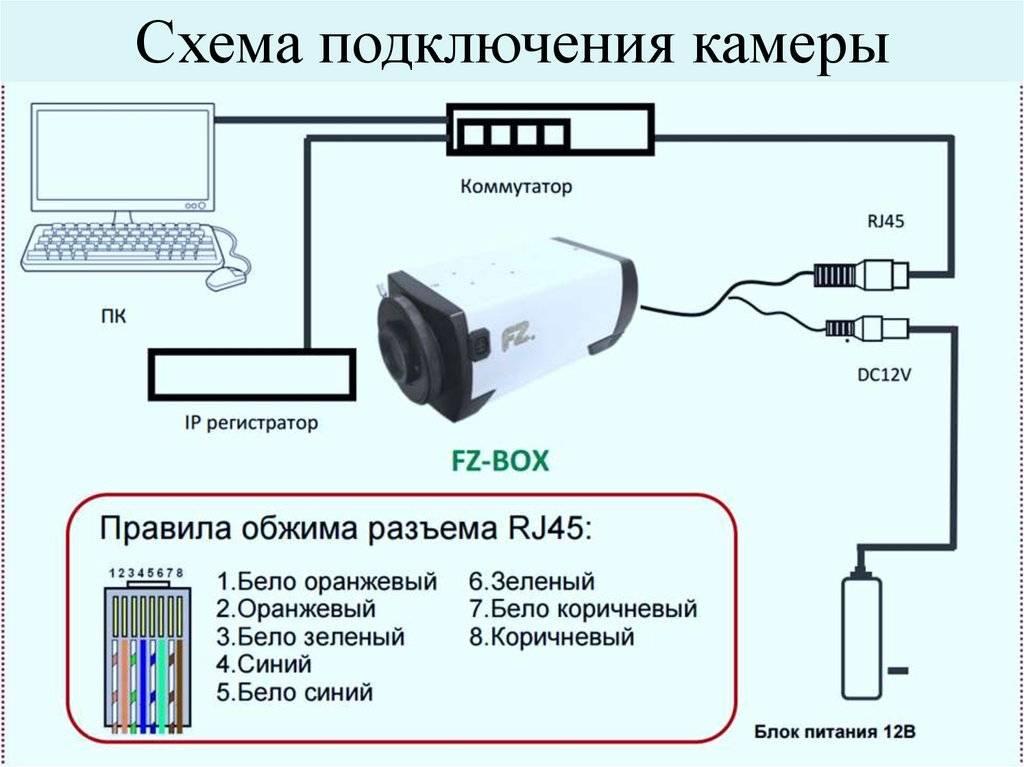 Видеонаблюдение через компьютер: как организовать систему наблюдения на пк
