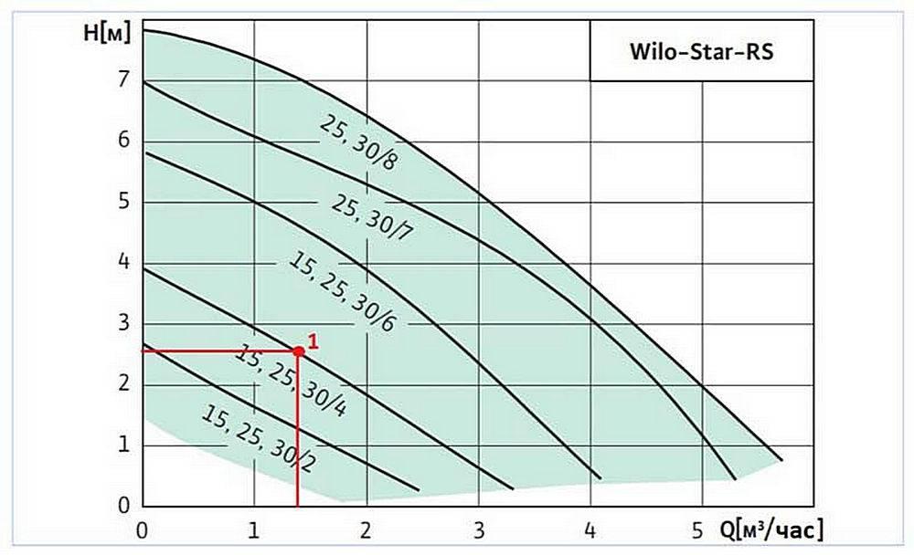 Как выполняется расчет насоса для водоснабжения, выбор   гидро гуру