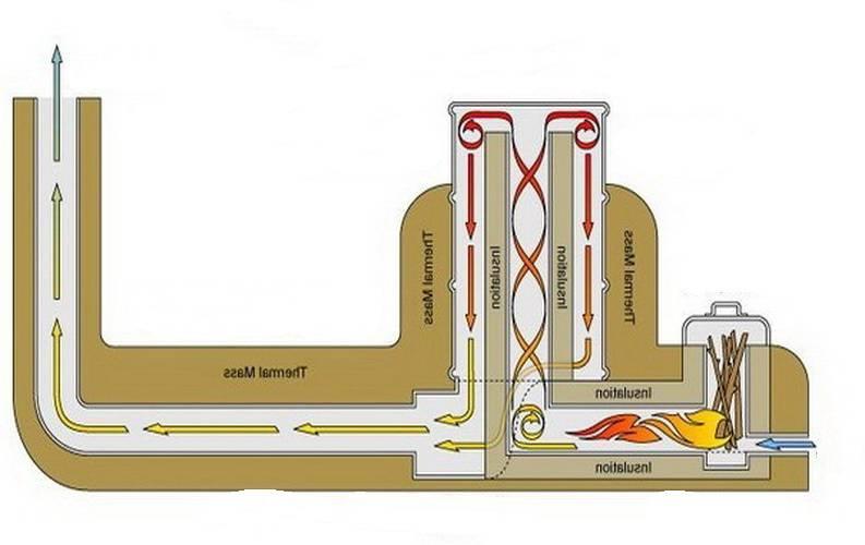 Печь для бани из трубы: как сделать самодельную банную печку на отработке своими руками
