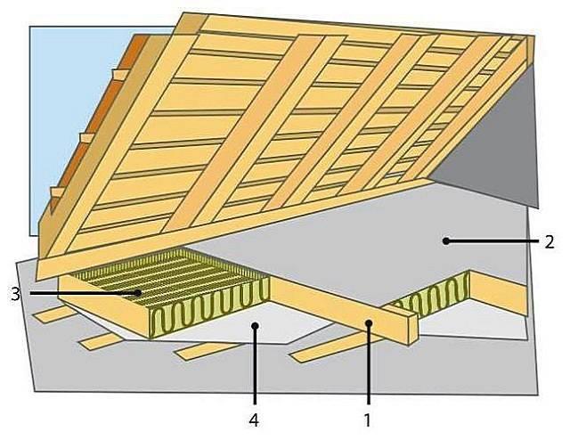 Как и чем правильно утеплить потолок дома с холодной кровлей - самстрой - строительство, дизайн, архитектура.