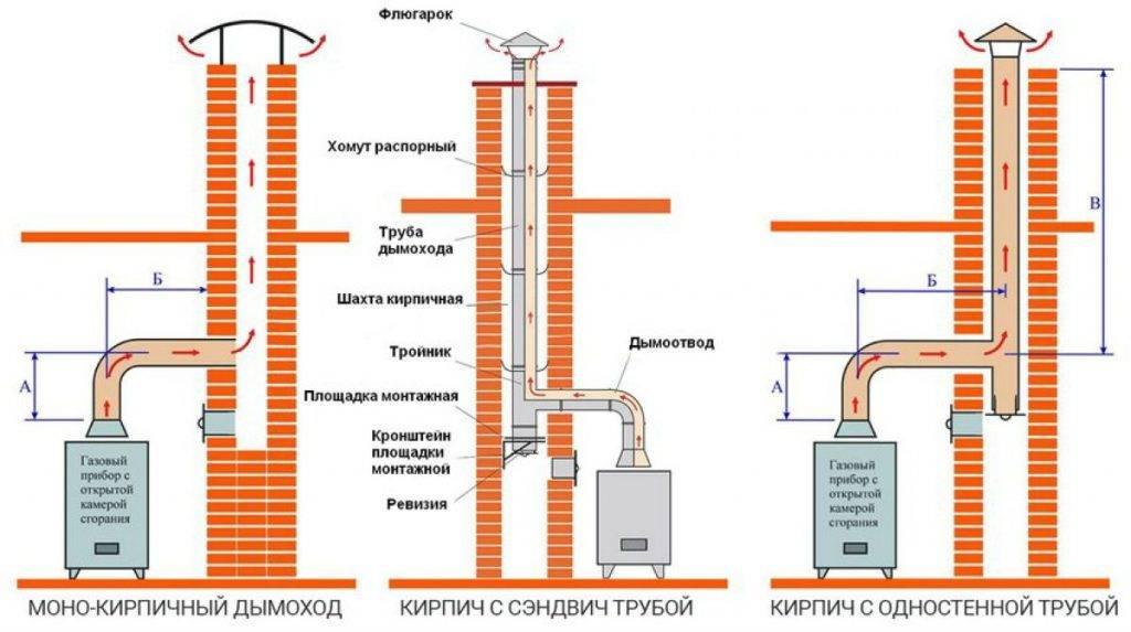 Требования к дымоходу для газового котла в частном доме