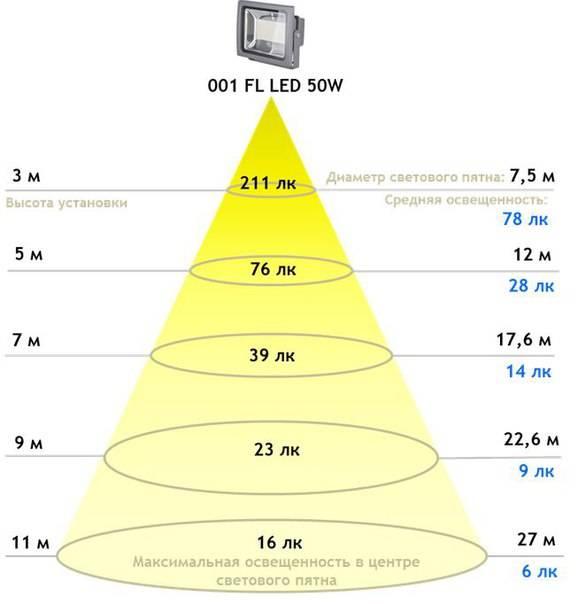 Порядок расчета освещенности помещений