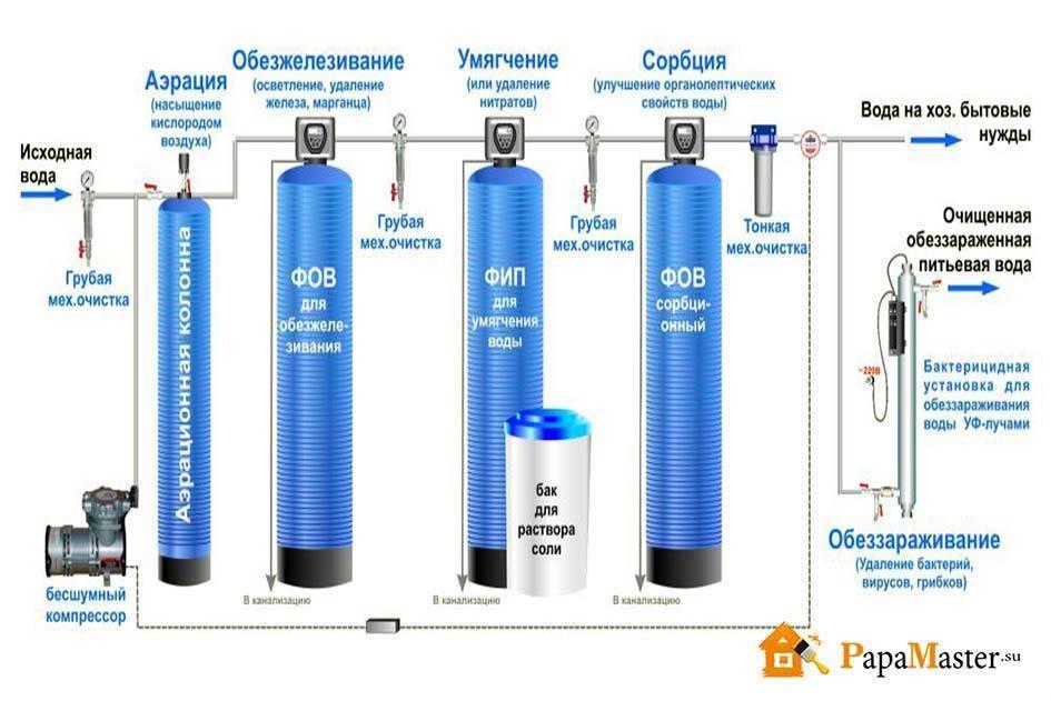 Чистка водяных фильтров: как почистить прибор и как отмыть налет