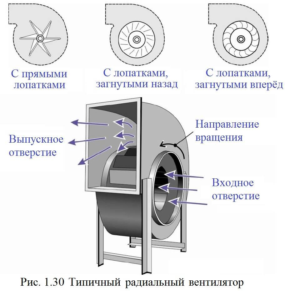 Принцип работы вентиляторов различной модификации