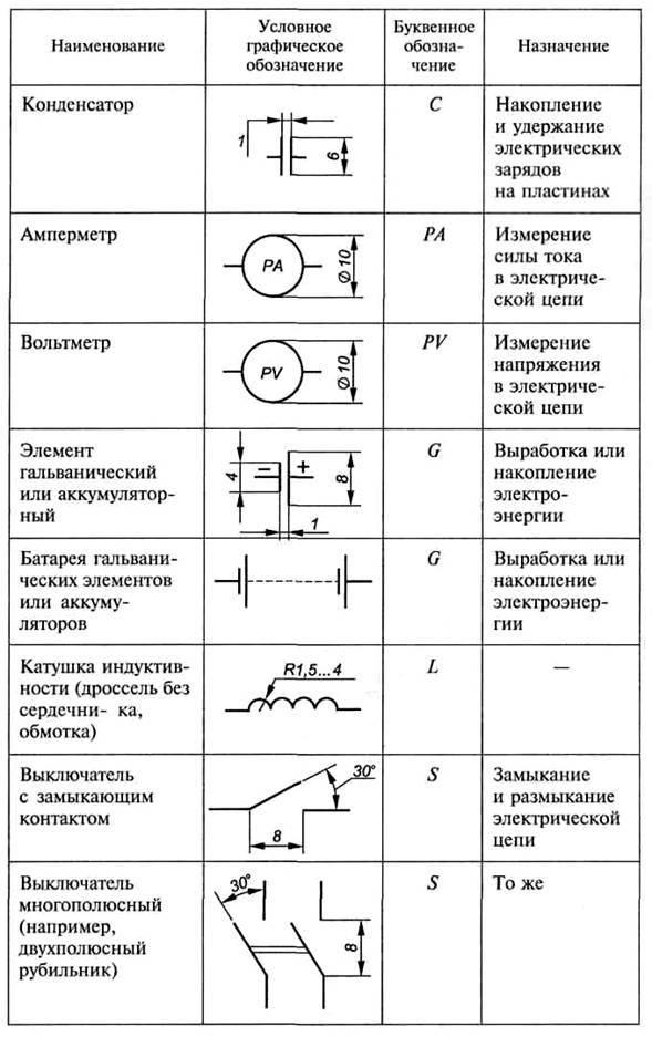 Условные обозначения в электрических схемах (уго) графические и буквенные по гост