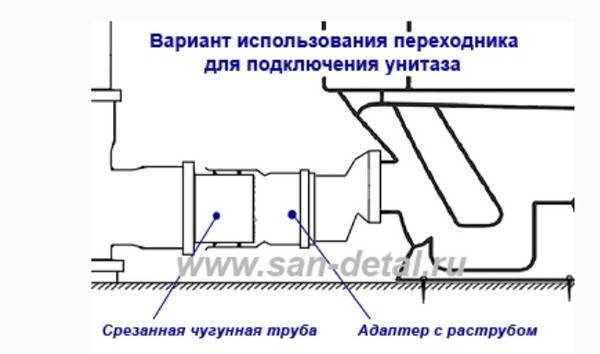 Способы, как выполнить соединение чугунной трубы с пластиковой