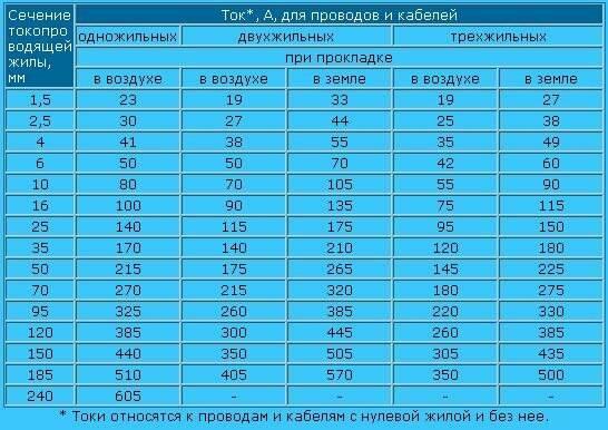 Срок службы проводки в квартире по госту: сколько прослужит медная или алюминиевая электропроводка в многоквартирном доме, срок годности и продление эксплуатационного периода