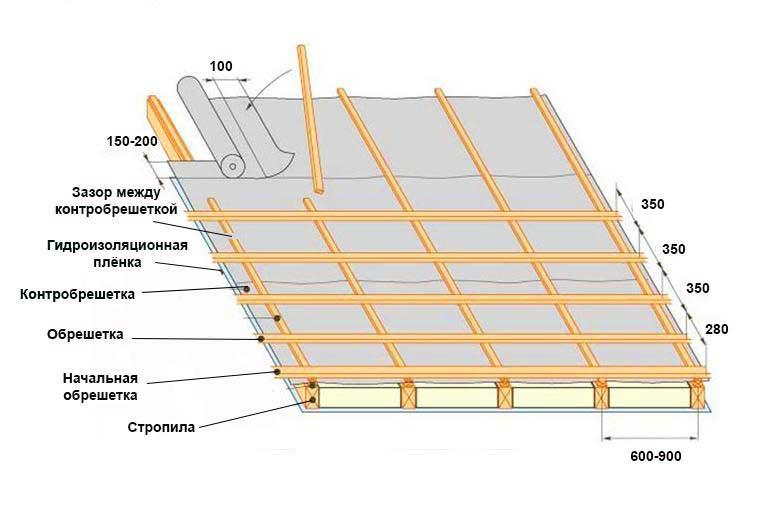 Шаг обрешетки под металлочерепицу: инструкция пошагово