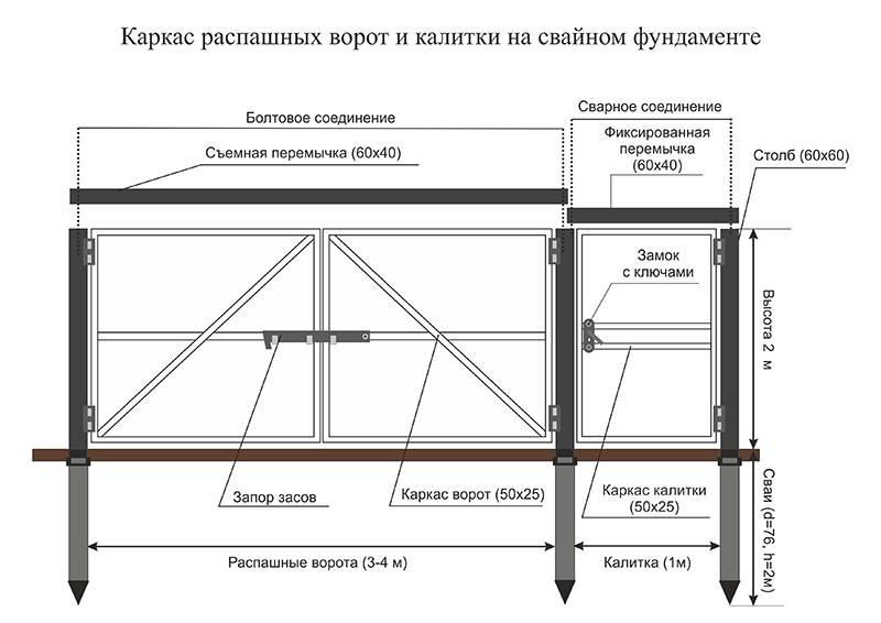 Калитка из профильной трубы и профнастила своими руками - строительство и ремонт