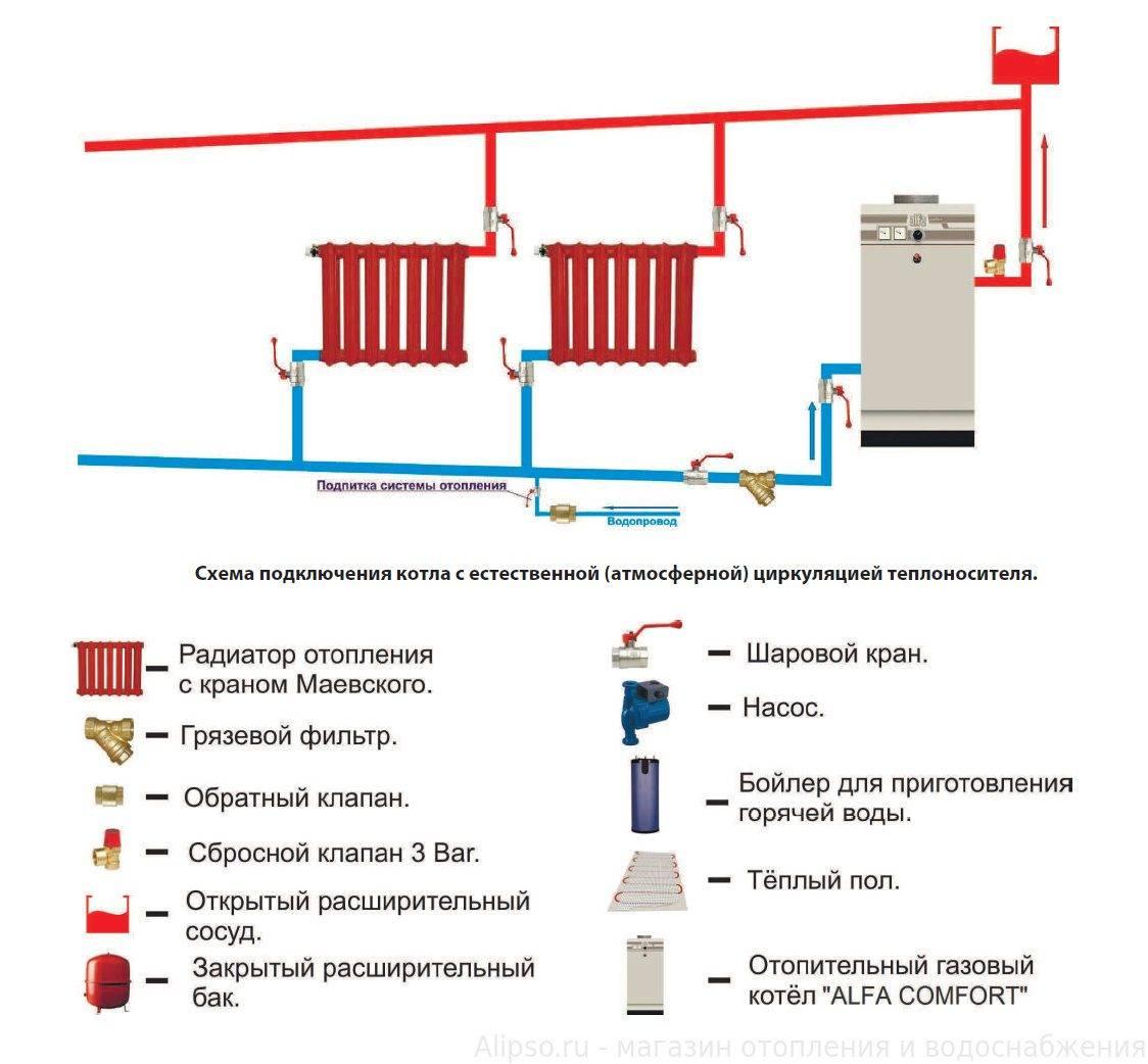 Двухконтурная система отопления для дома