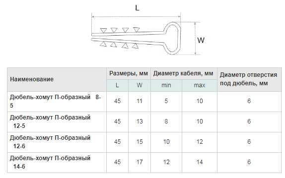 Дюбель-хомут для крепления кабеля: особенности применения и правила подбора типа и размера