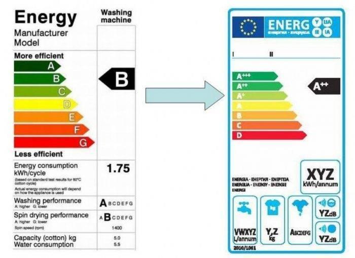 Класс эффективности отжима стиральных машин: какой лучше?