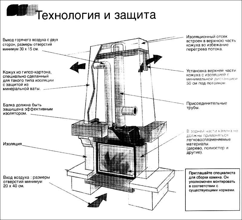 Как сделать камин в доме своими руками – пошаговая инструкция