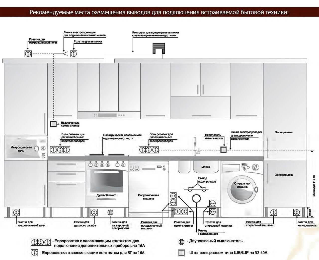Какой должна быть высота розеток на кухне. установка розетки на фартуке кухни