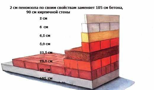 Утепление стен дома: выбираем правильную пену