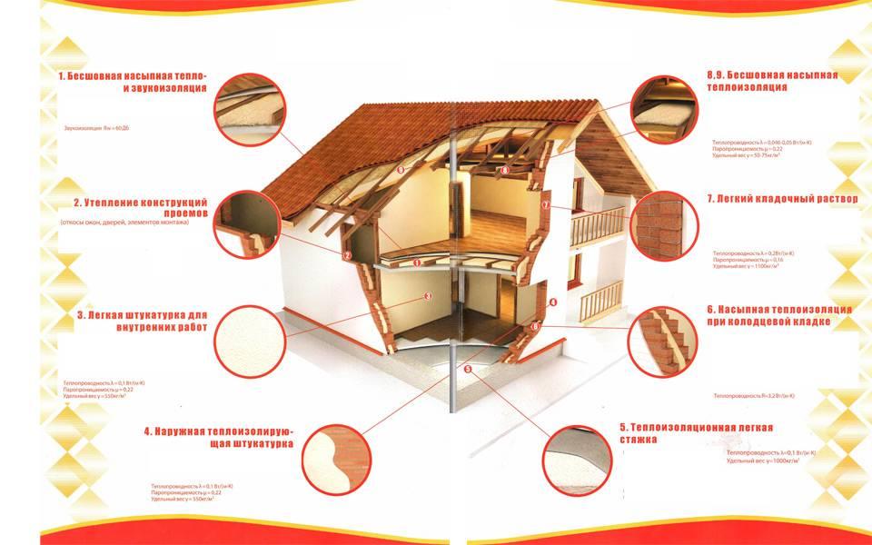 Утеплитель вермикулит: характеристики, особенности, плюсы и минусы