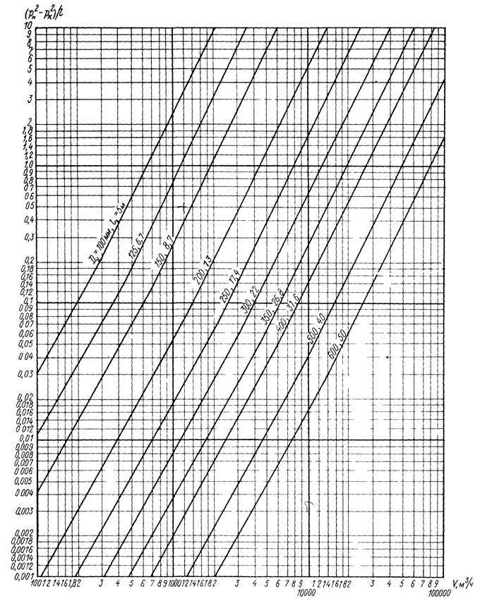Расчет газопроводов низкого среднего и высокого давления