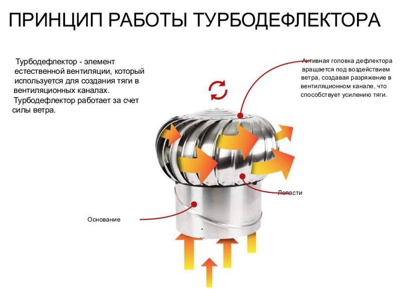 Турбодефлектор своими руками: чертёж и этапы работы | greendom74.ru