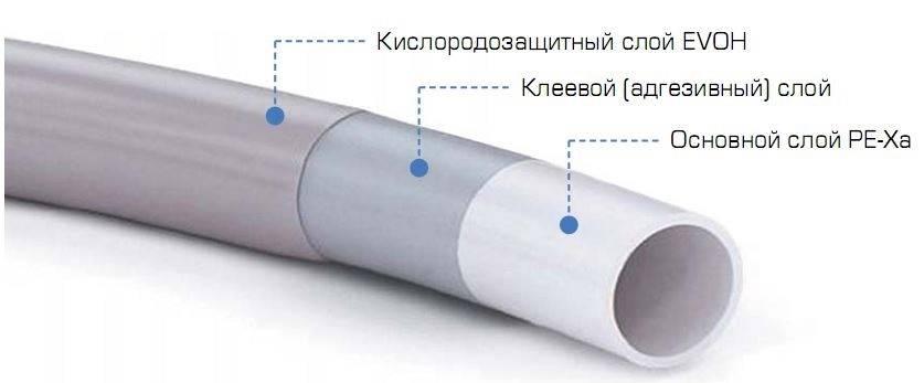На какие параметры обратить внимание при выборе водопроводных труб из сшитого полиэтилена