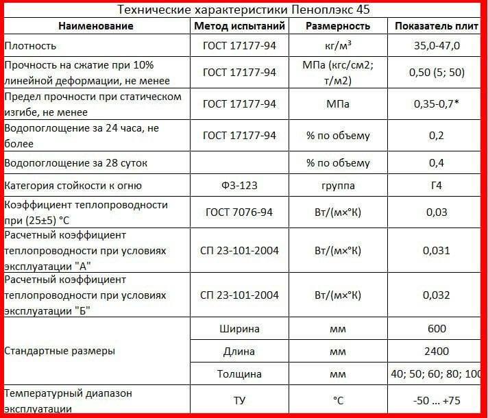 Пеноплекс: технические характеристики, размеры, цена, эксплуатация