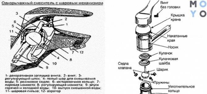 Как разобрать однорычажный смеситель своими руками