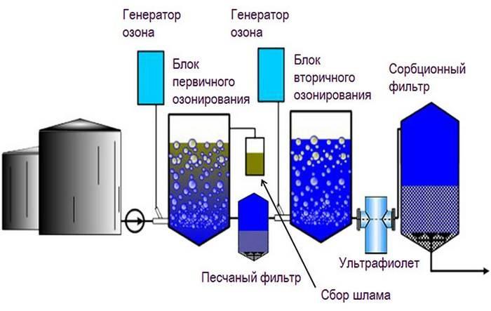 Обеззараживание воды в колодце: методы, средства, марганцовка и хлорка.