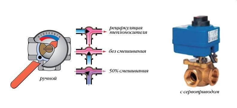 Тонкости поддержания комфортного теплового баланса: как работает трехходовой клапан для отопления?