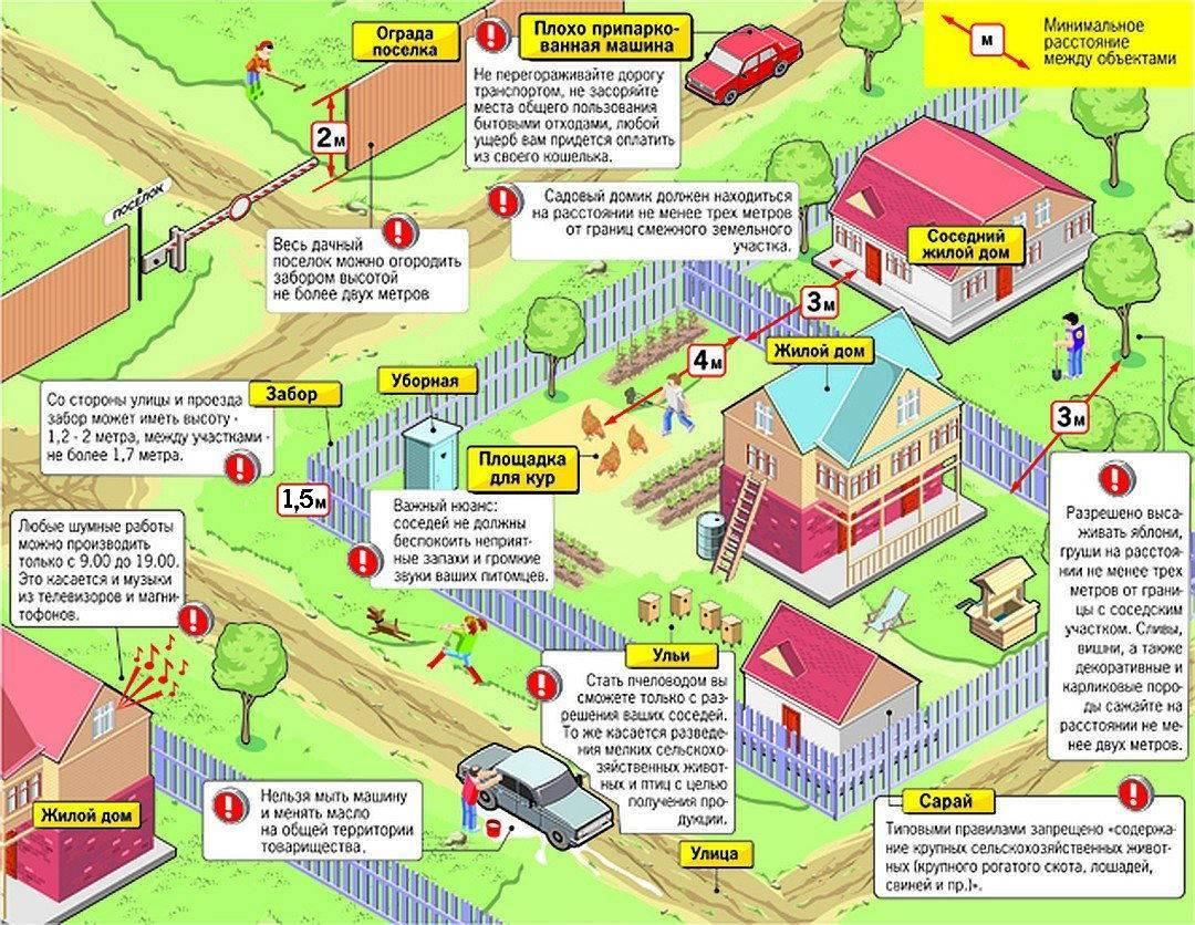 Расстояние от септика до забора: нормы снип и санпин от соседского участка
