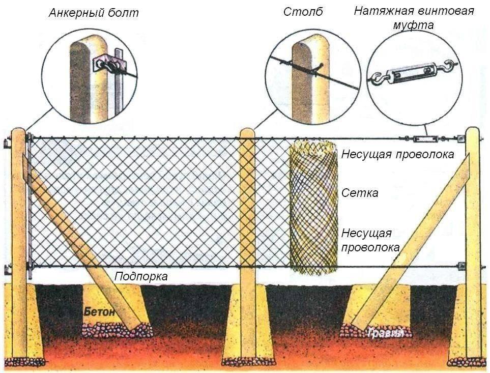 Забор из рабицы: 5 шагов установки без сварки   видео