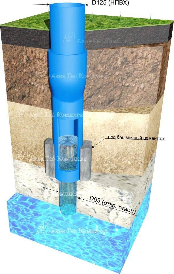 6 схем конструкций артезианских скважин с водой
