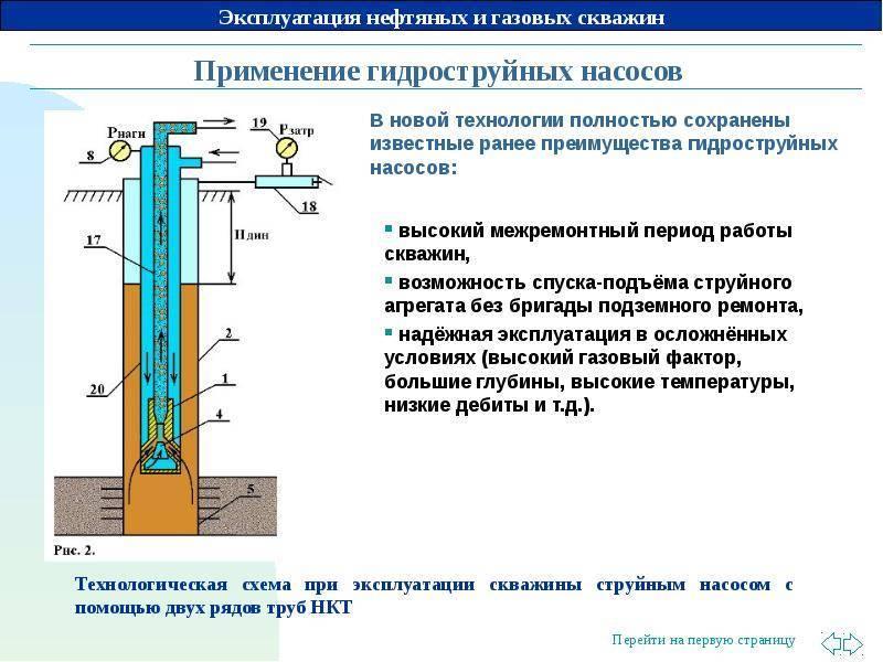 Скважина на даче: правила эксплуатации и обслуживания