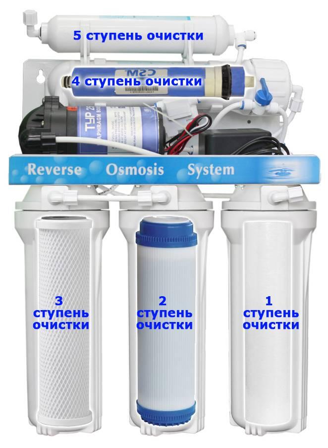Обратный осмос: нюансы технологии очистки воды, конструктивные особенности, принцип работы