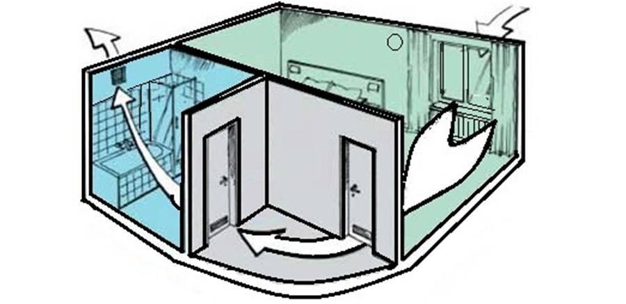 Правильная вентиляция в частном доме: система, виды + фото